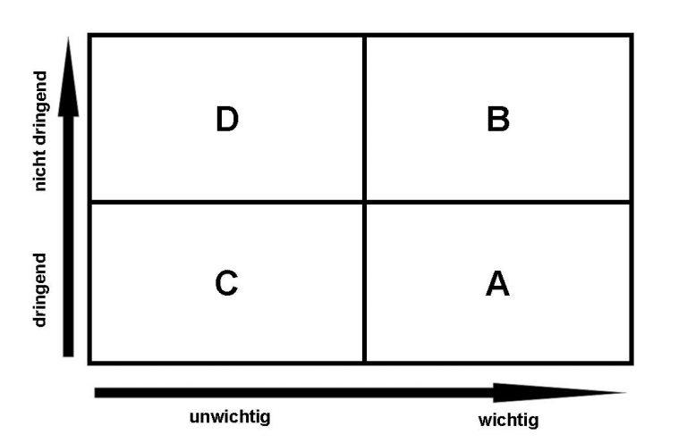 Eisenhower-Matrix vier Sektoren