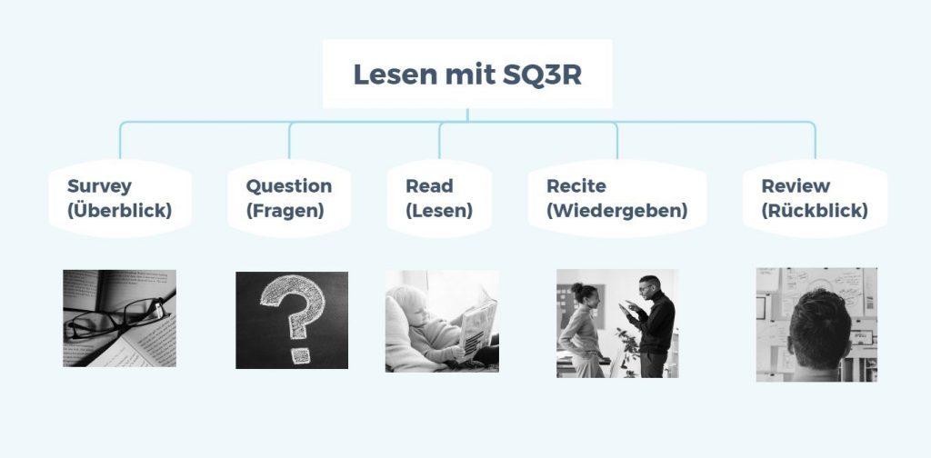 Schaubild SQ3R mit den Phasen Survey, Question, Read, Recite und Review.